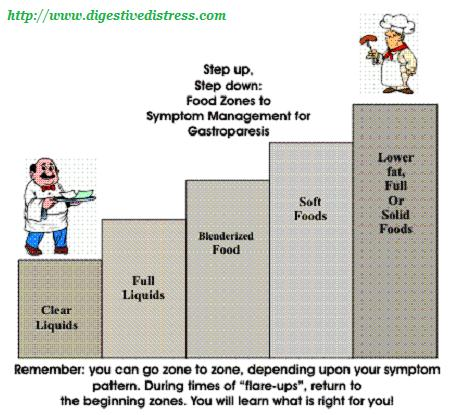 GP Symptom Managent with Food Steps